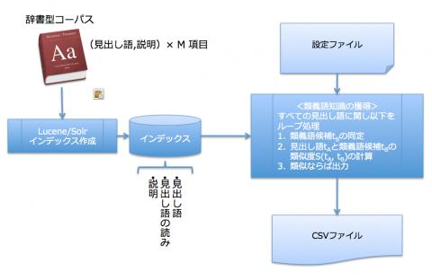 Solr用類義語辞書の自動作成システム