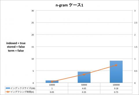 ngram_1