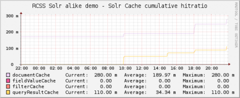 solr-monitoring-cache-hit