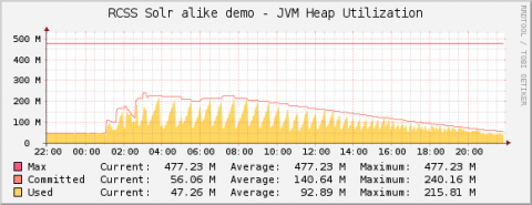solr-monitoring-jvm-heap