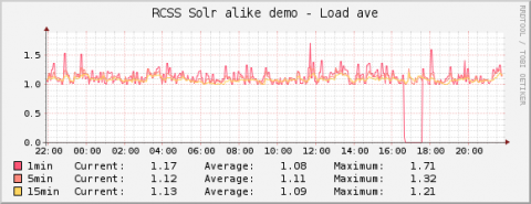 solr-monitoring-load-ave