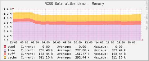 solr-monitoring-memory