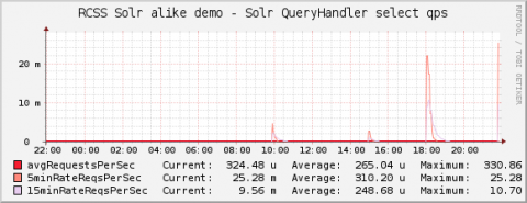 solr-monitoring-select-qps