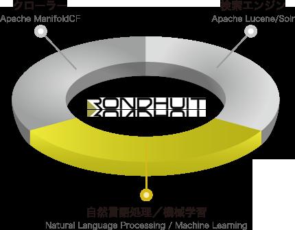 自然言語処理・機械学習
